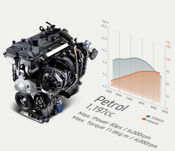 1.2 Kappa Dual VTVT petrol engine